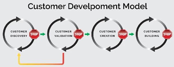 customer development model